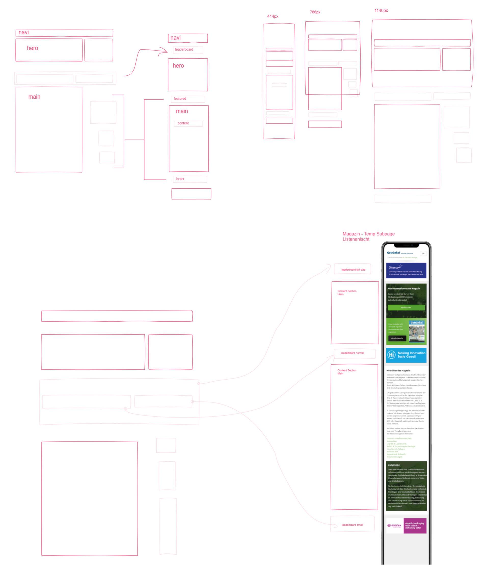 BESONDERS SEIN-UX-Design-Flowchart
