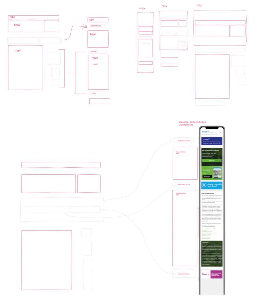 BESONDERS SEIN UX-Design Flowchart