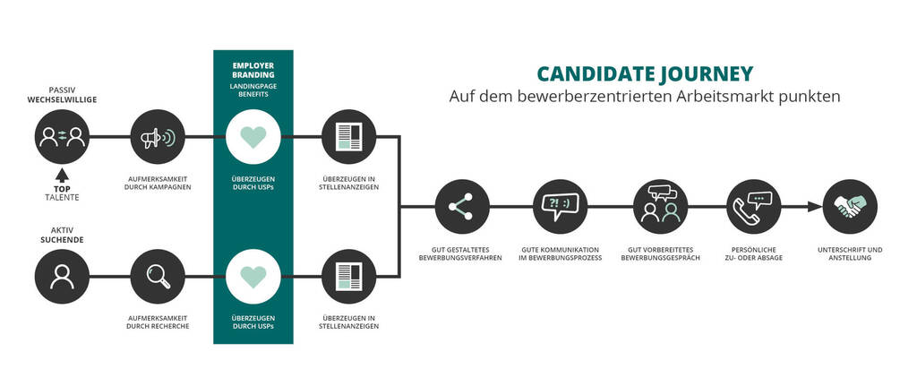 Diagramm Candidate Journey